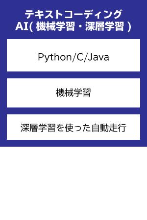 テキストコーディング・AI(機械学習・深層学習)